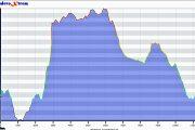 Cañon del Rio Alcala 21-07-18